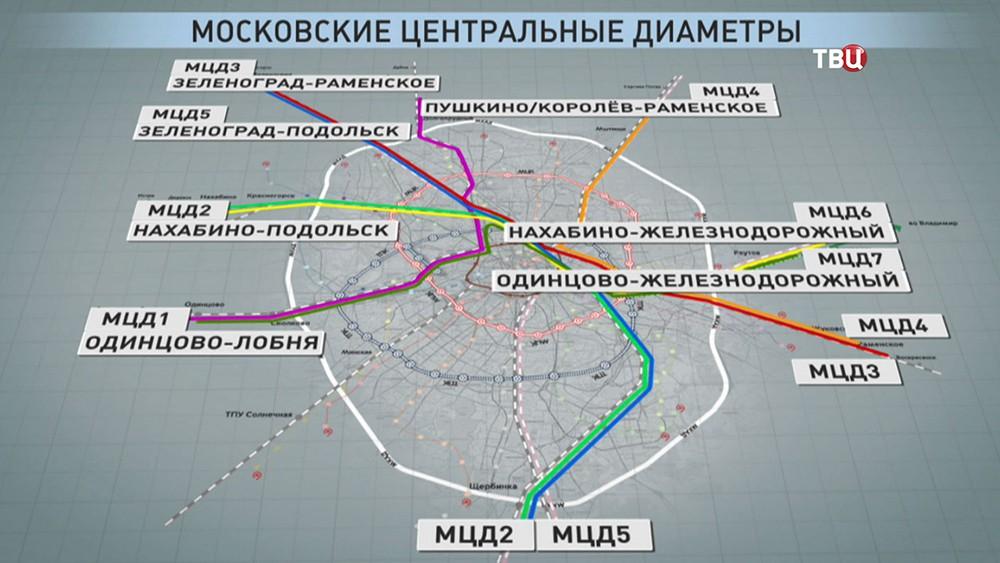МЦД 2 Нахабино Подольск